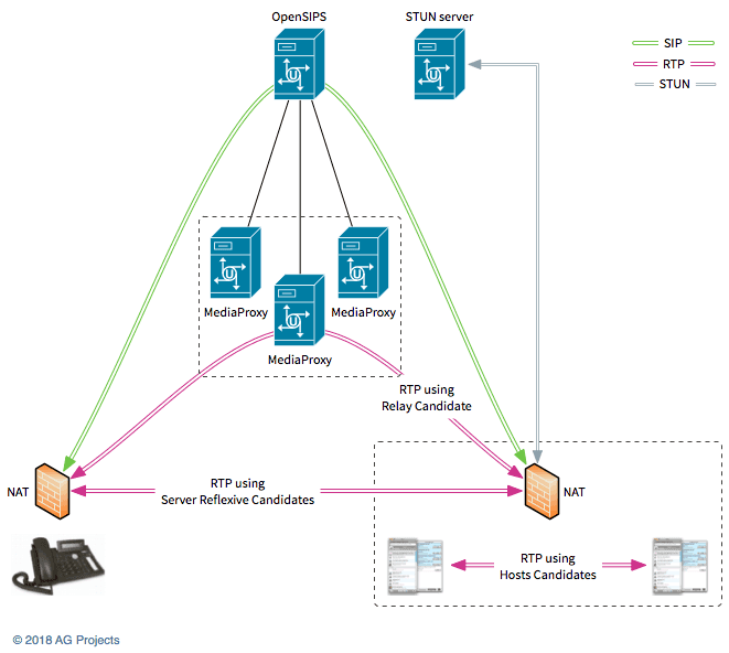 Mediaproxy diagram